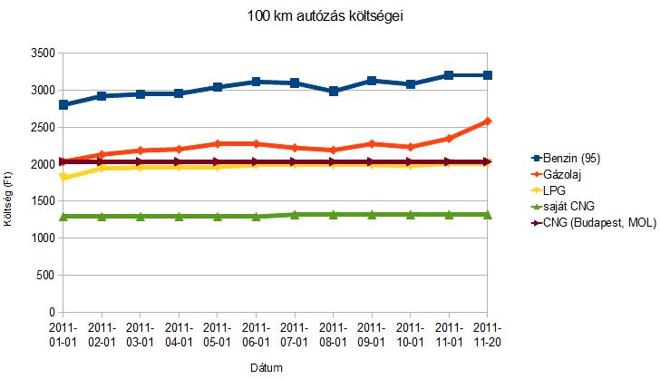 100 kilométer autózás költséget 2011-ben