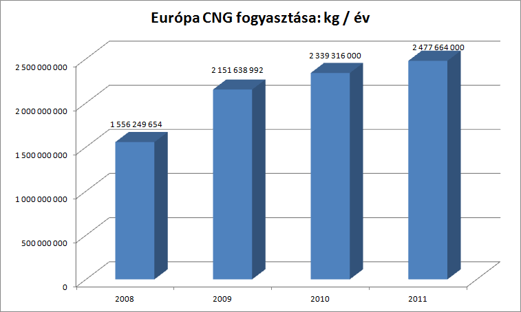 cng_annual_consumption_europe.png