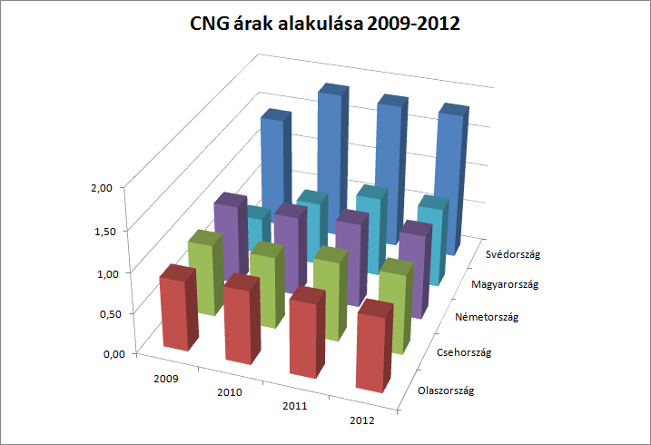 cng_prices_2009_2012.png