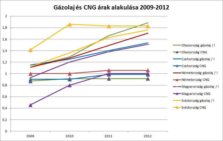 diesel_cng_prices_comp_2009_2012.png