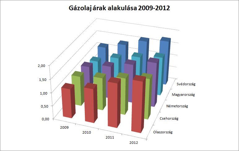 diesel_prices_2009_2012.png