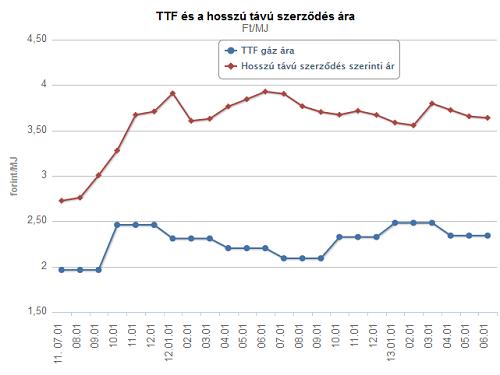 ttf_vs_long_term.png