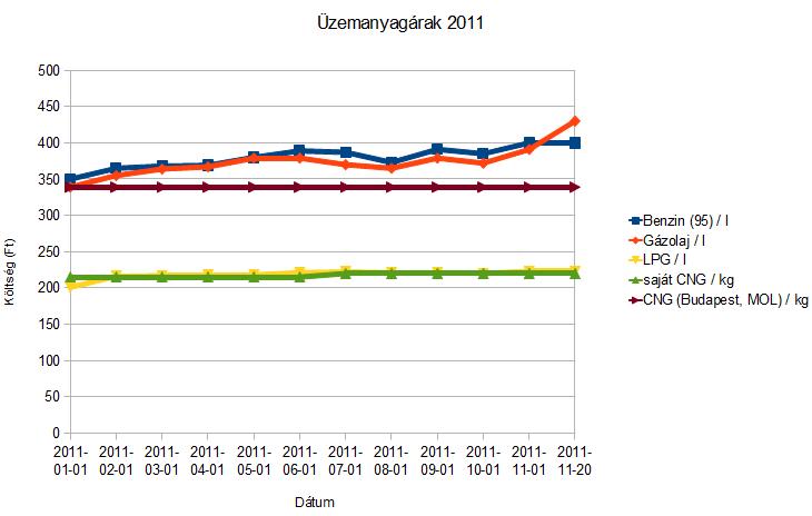 Üzemanyag árak 2011-ben Magyarországon